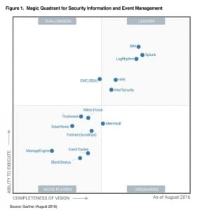 Magic Quadrant siem